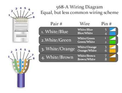 Gigabit Ethernet Wiring on Cat6 568 A Wiring Diagram