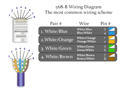 CAT6 568-A Wiring Diagram
